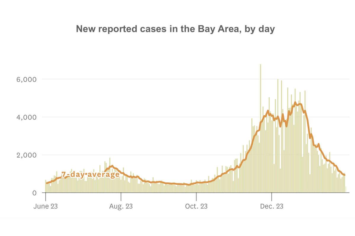 Bay Area coronavirus cases by day