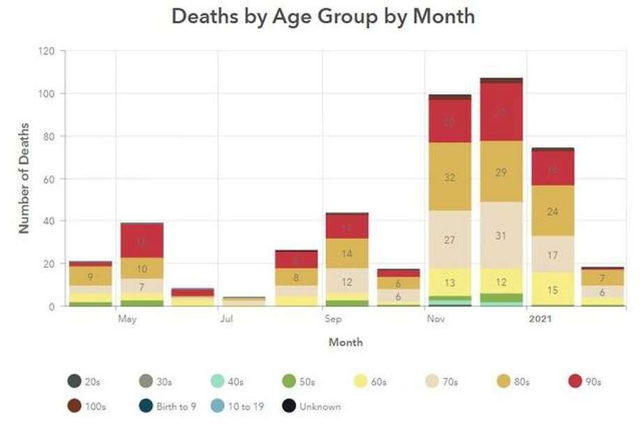 This Madison County Health Department graphic illustrates the number of COVID-19 related deaths in the county since April 2020.