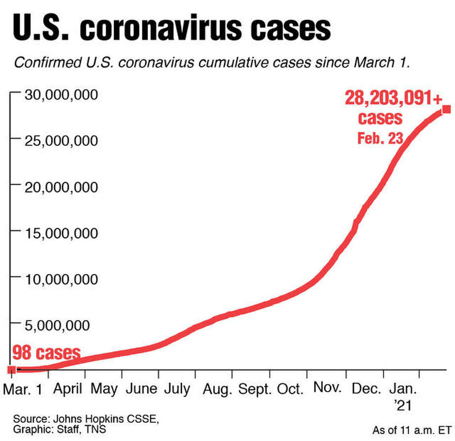 This graphic from John Hopkins illustrates the number of COVID-19 cases nationally since March 1, 2020.
