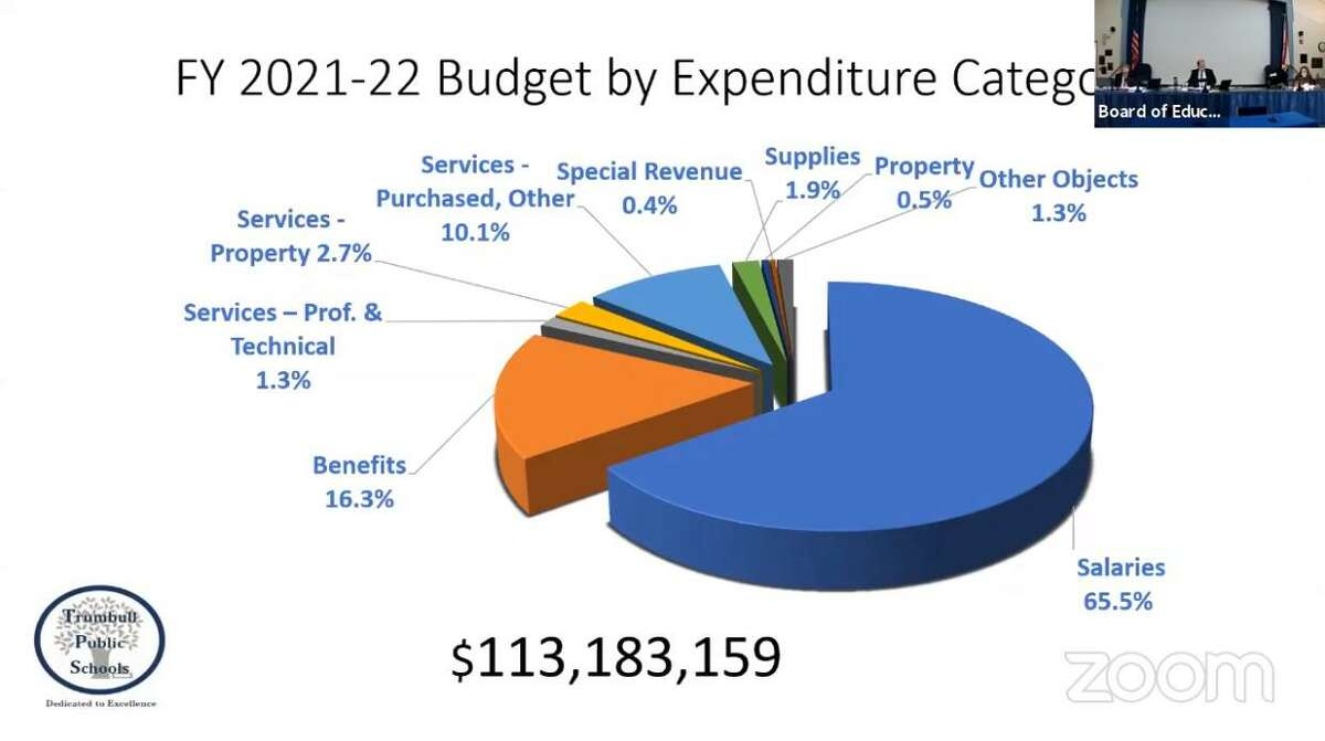 The Trumbull Board of Education's 2021-22 budget request, broken down by area of spending.