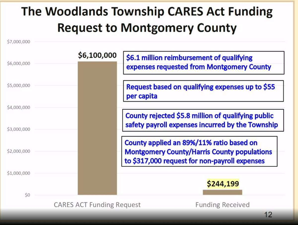 Elected officials in The Woodlands Township are still upset at what they view as a lack of appropriate CARES Act funding from Montgomery County. On Wednesday, Feb. 24, township finance director Monique Sharp gave a presentation on the issue, showing a series of slides detailing how the funds were distributed by other cities and counties in Texas. The township is ineligible for any federal stimulus funds in the most recent coronavirus financial relief legislation.