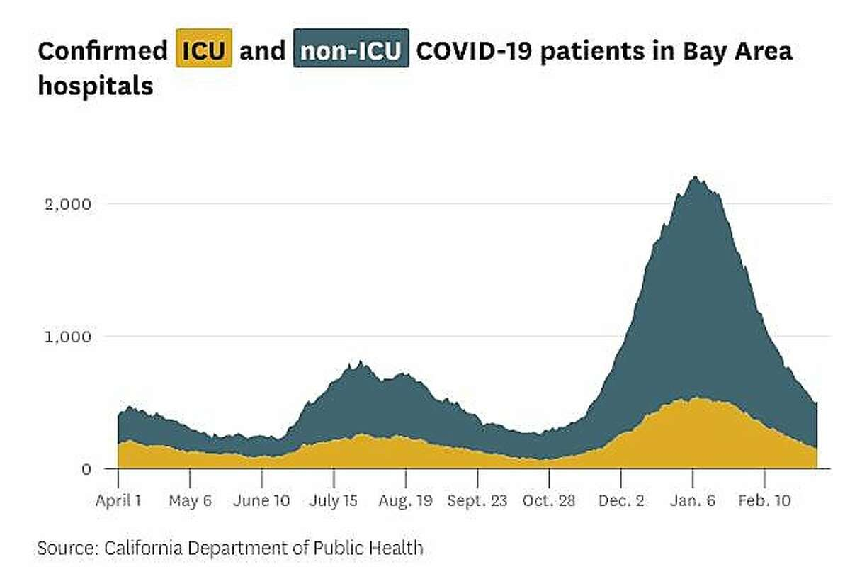 Confirmed ICU and non-ICU COVID-19 patients in Bay Area hospitals.