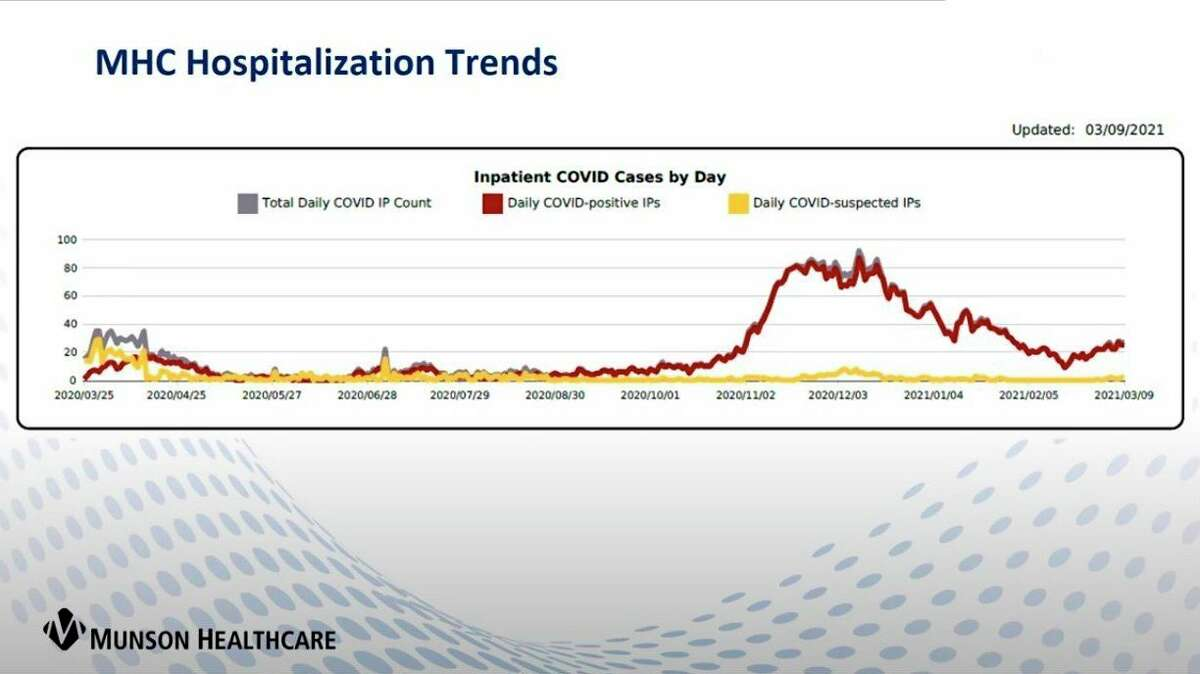 Munson Healthcare officials report a recent uptick in hospitalizations at their facilities. (Screenshot/Zoom)
