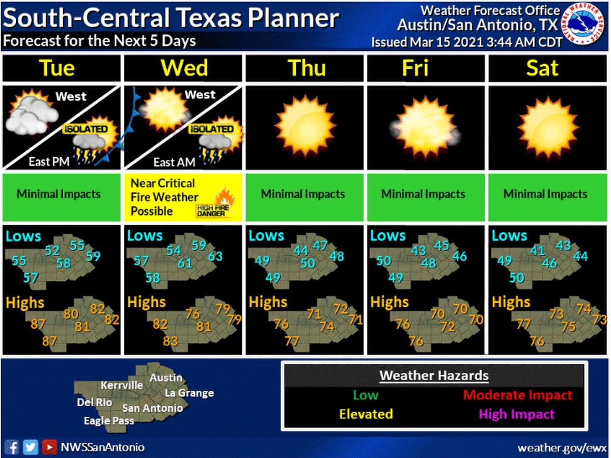 Front passes through San Antonio this week early Wednesday.