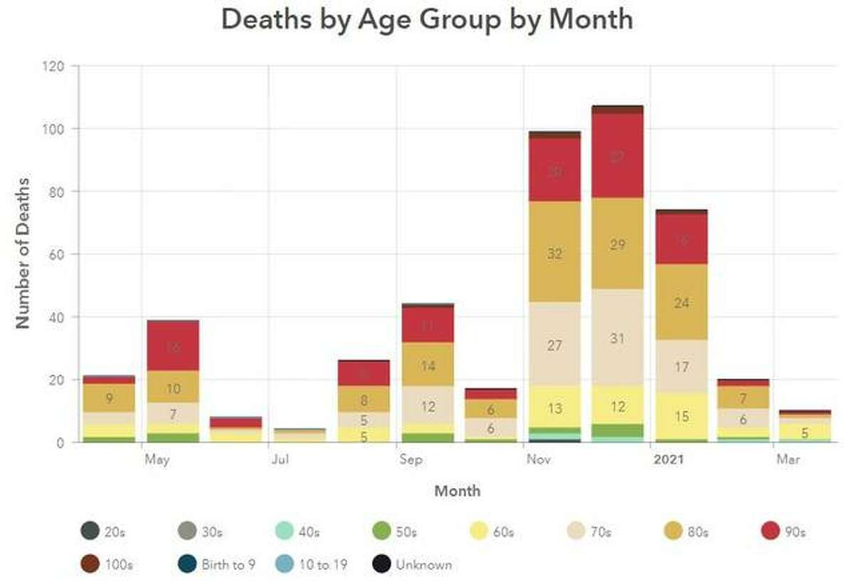 This Madison County Health Department graphic illustrates the number of COVID-19 related deaths, per month, in the county since April 2020.