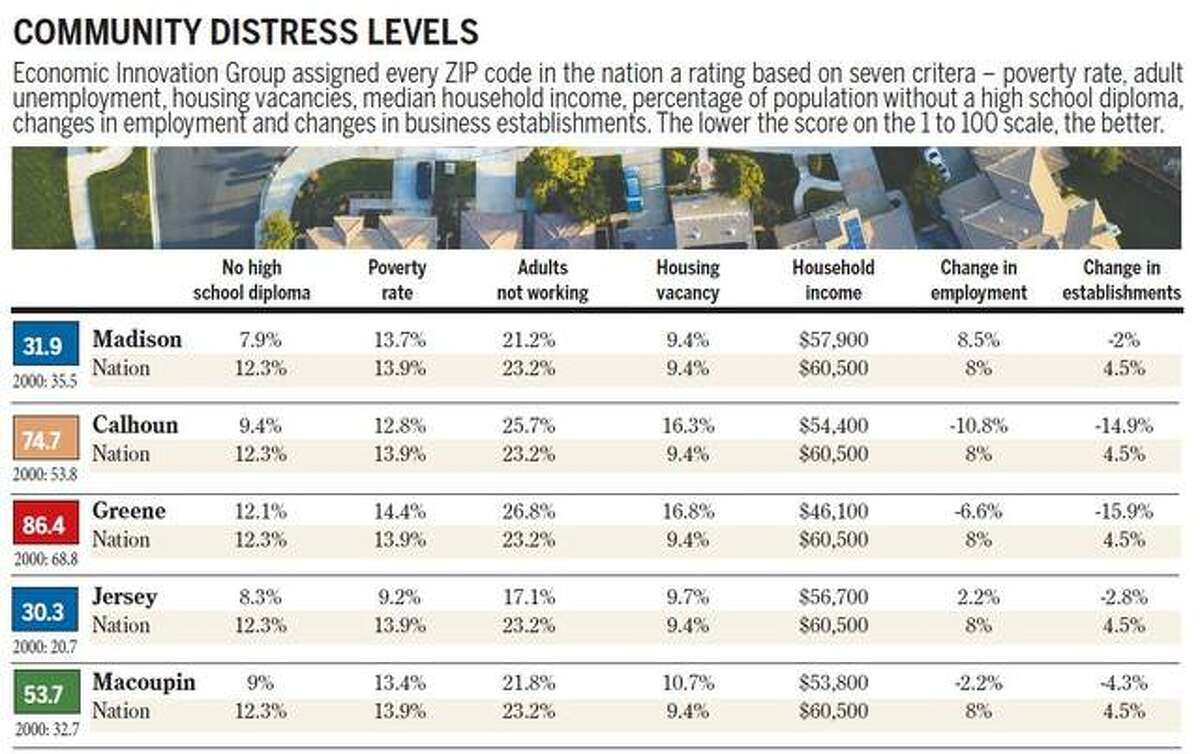 The new Distressed Communities Index report by Washington, D.C.-based Economic Innovation Group shows Jersey and Madison counties as comfortable while Greene County is distressed.