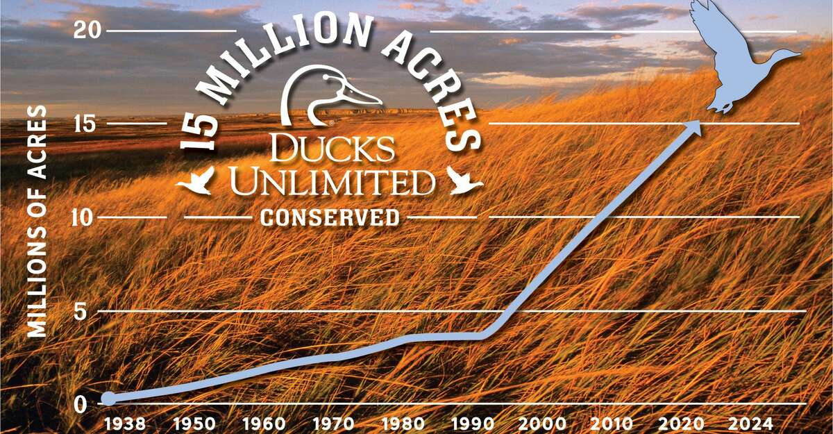 Ducks Unlimited, an organization dedicated to the preservation of wetlands and waterfowl, reached the 15 million acres conserved milestone this month.