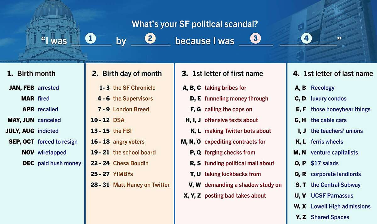 San Francisco designer Chris Arvin has come up with a local political scandal game that has since gone viral on Twitter.