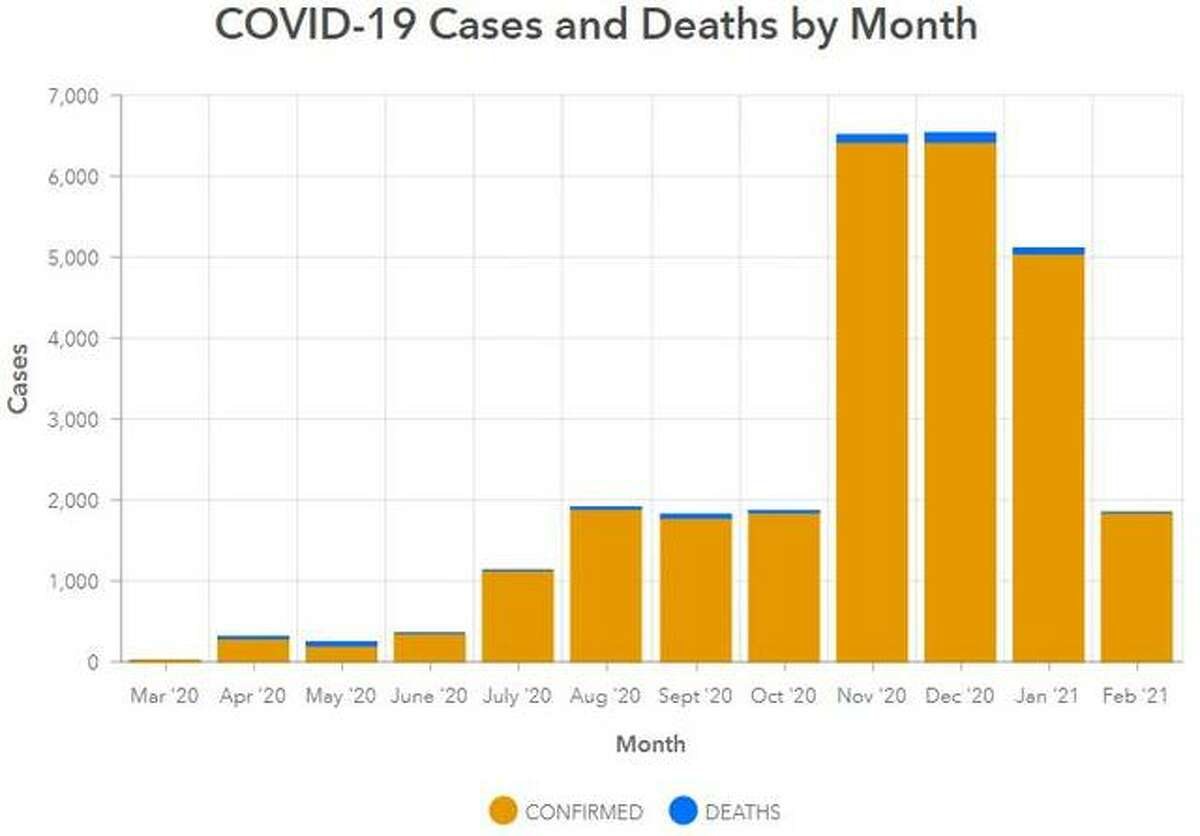 This Madison County Health Department graphic illustrates the numbers of COVID-19 cases and deaths since April 2020.