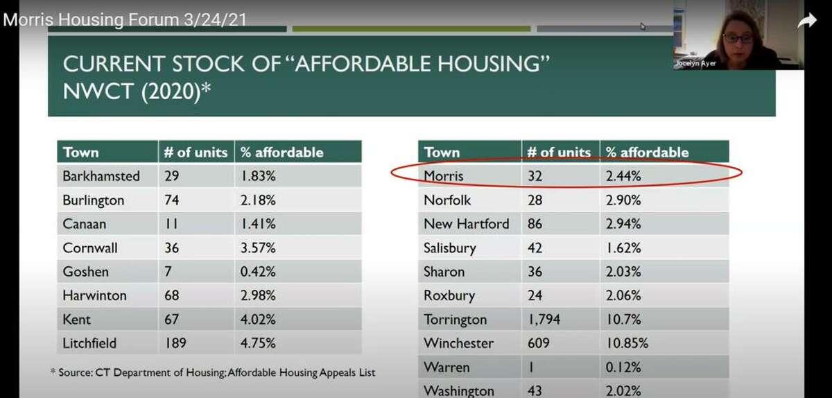 Morris is developing an affordable housing plan.
