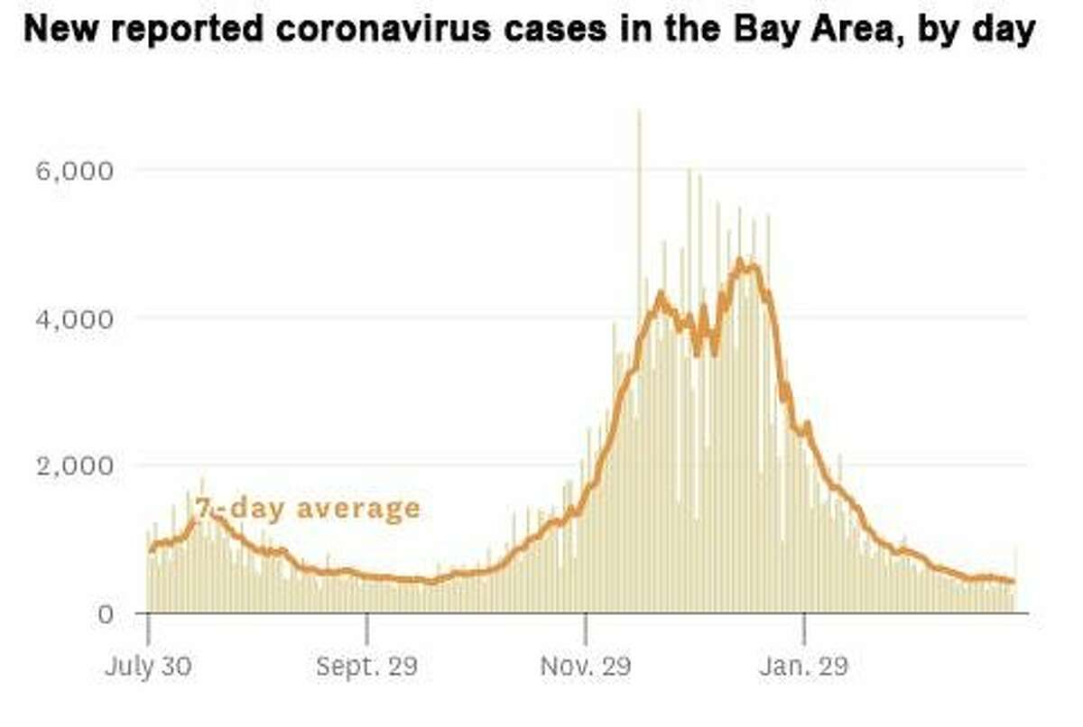 New reported coronavirus cases in the Bay Area, by day.