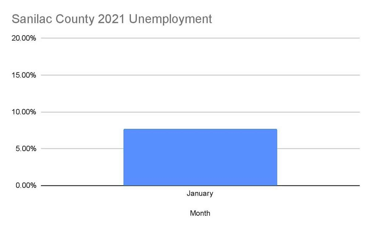 The unemployment rate for Sanilac County in January 2021. (Robert Creenan/Huron Daily Tribune)