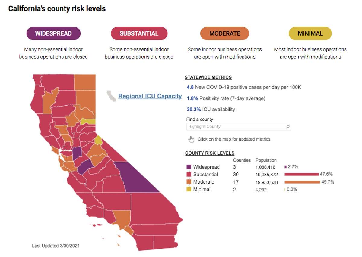 Every county in California is assigned to a tier by the Department of Public Health based on its positivity rate, adjusted case rate, and health equity metric.