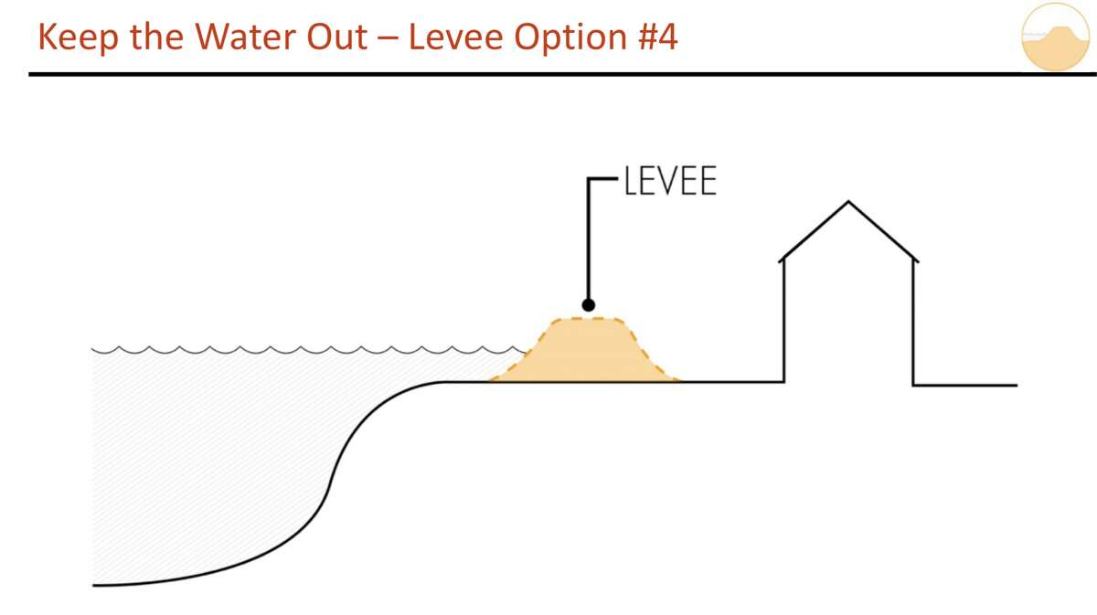 Plan No. 4 called for a levee to be constructed with flood gate openings and access to the Mohawk River.