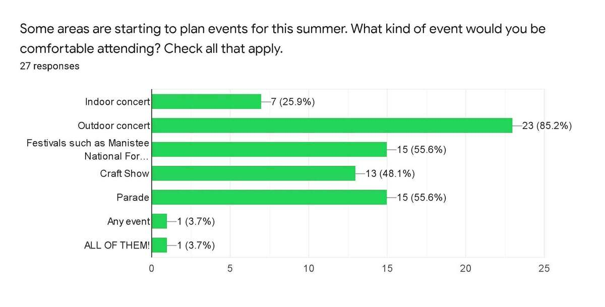 This graph, using data from a Facebook survey conducted by the News Advocate, shows what kinds of events people would feel comfortable attending during the coronavirus pandemic. (Kyle Kotecki/News Advocate)