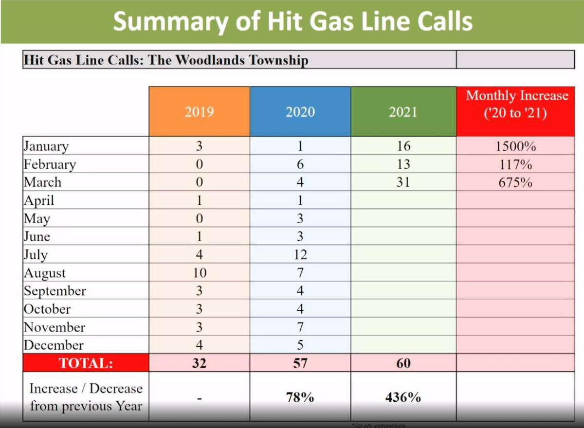 The Woodlands Township is grappling with the issue of utility line breaks in the community despite having little role or authority in the issue. Township Fire Chief Palmer Buck showed these stats of the increase in natural gas line breaks and township Attorney Robin Cross explained in detail the issue of public right of ways and easements and the differences.
