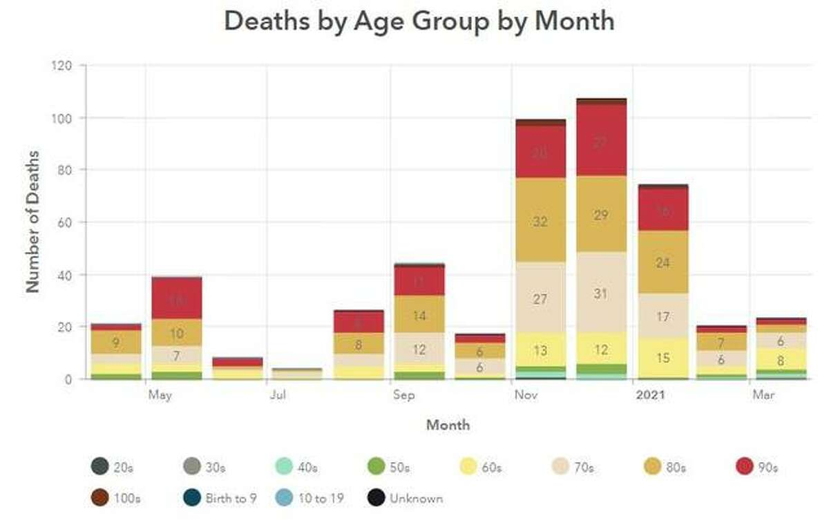 This Madison County Health Department graphic illustrates the number of COVID-19 deaths per month since April 2020.