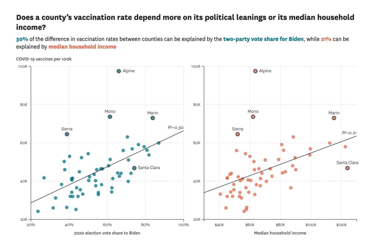 Source: Vaccination data as of March 30, 2021 from the California Department of Public Health. Vote share data from Politico. Income data from the U.S. Census Bureau.