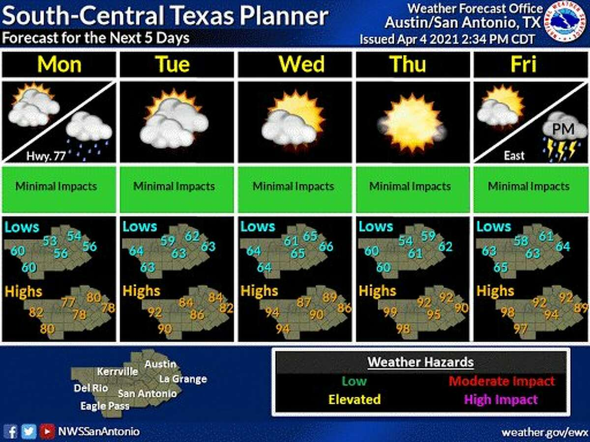San Antonio is in for some hot weather as temperatures are expected to be in the mid 90s by the end of the week.