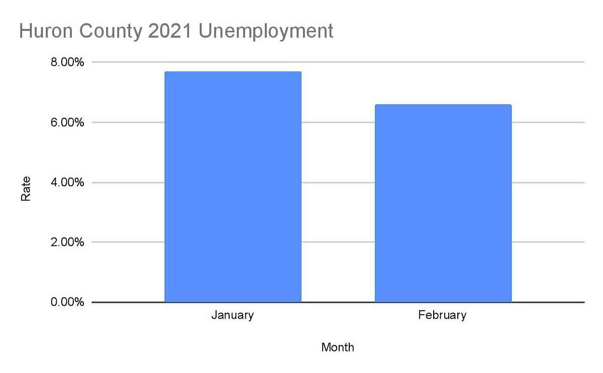 The unemployment rates for Huron County in 2021. (Robert Creenan/Huron Daily Tribune)