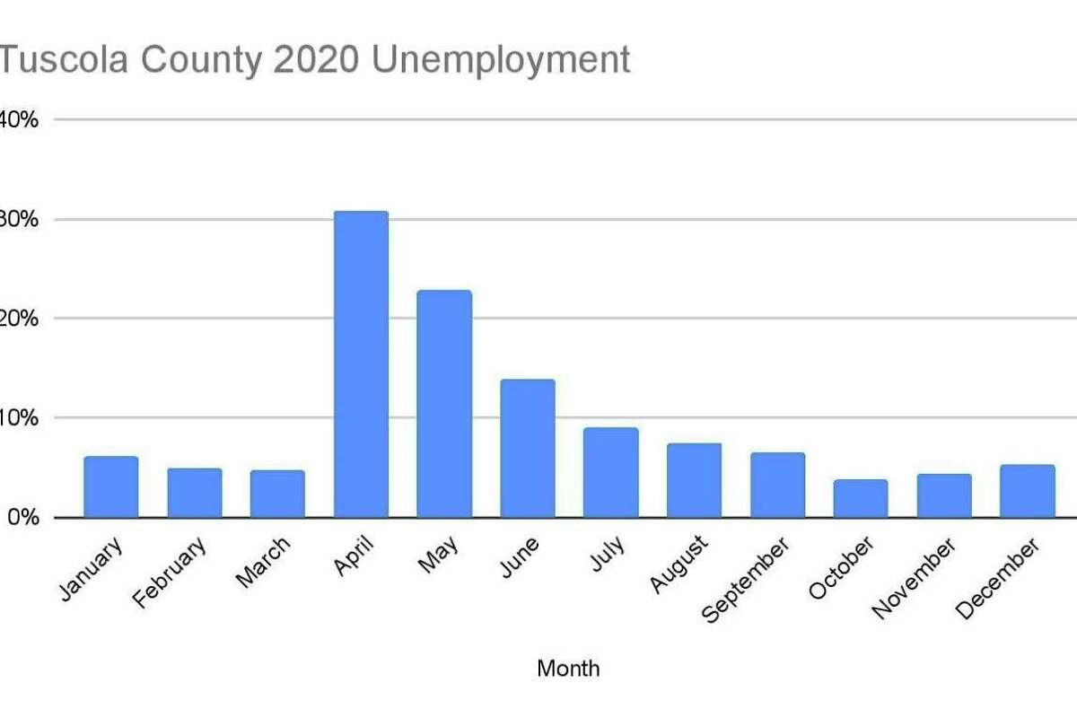 The unemployment rates for Tuscola County in 2020. (Tribune File Photo)