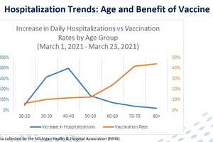 Data from the Michigan Health & Hospital Association shows how the COVID-19 vaccination rollout effectshospitalization ratesby age group. (Screenshot/Zoom)