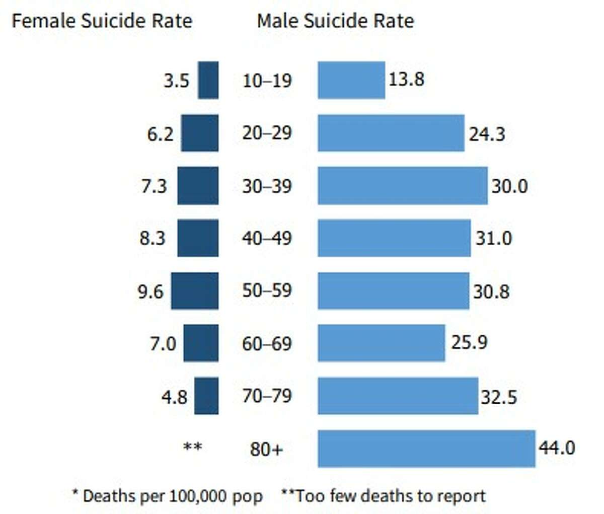 The Michigan Suicide Prevention Commission found that suicide attempts are more common among women than men, but men are more likely to die by suicide than women because they use more lethal means.