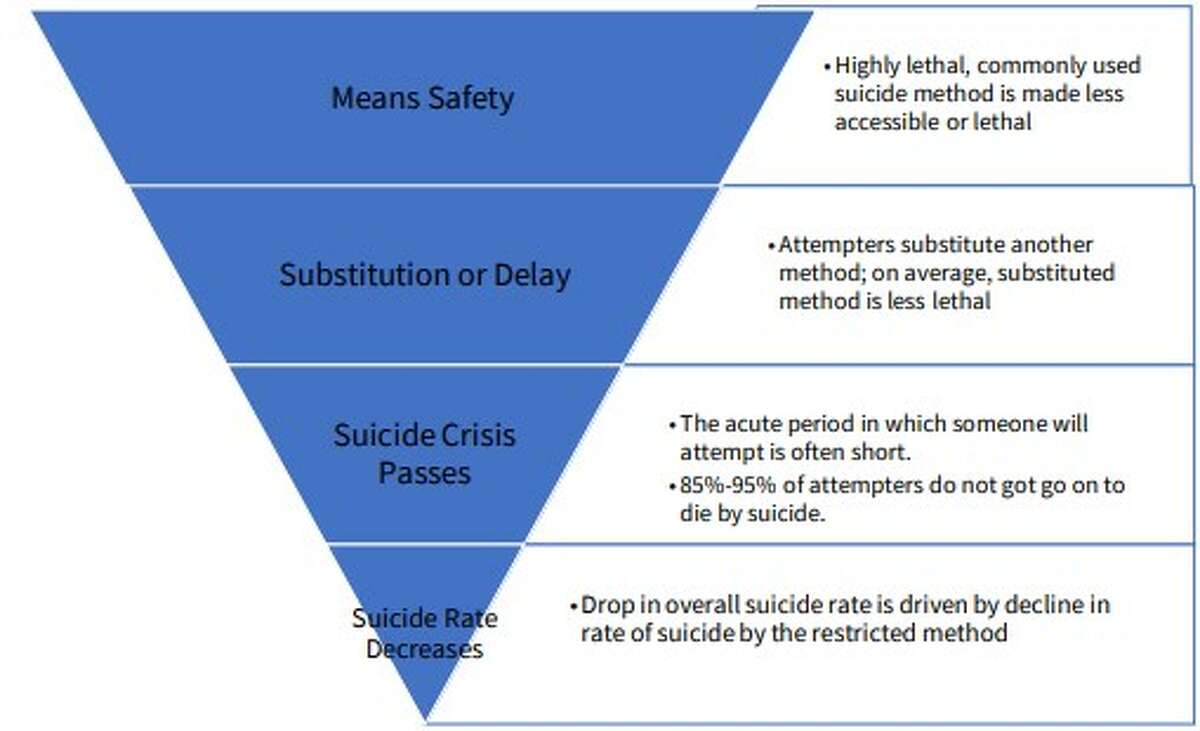 Reducing access to lethal means can lead to a drop in suicides, the Michigan Suicide Prevention Commission reports.