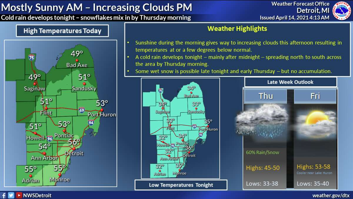 The National Weather Service reports some wet snow is possible late tonight and early Thursday - but no accumulation is expected.