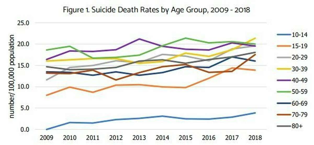 The average annual suicide rate has remained relatively flat for more than a decade but has been slowly on the rise since 2010, according to a report from the Michigan Suicide Prevention Commission. (Courtesy graphic)