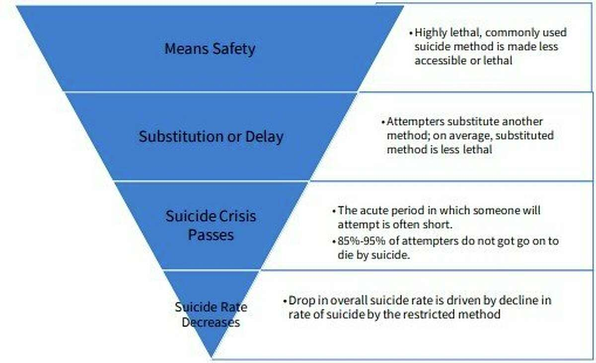Reducing access to lethal means can lead to a drop in suicides, the Michigan Suicide Prevention Commission reports. (Courtesy graphic)