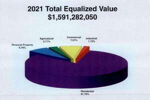 This chart shows the breakdown in equalized tax value for Manistee County divided by property type. The county released its equalization report on Tuesday. (Courtesy Chart)