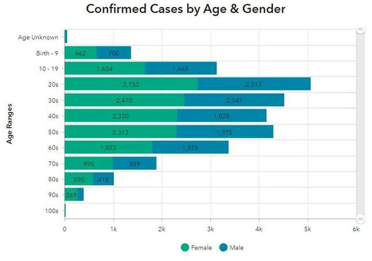 This Madison County Health Department graphic illustrates the number of COVID-19 cases by age group reported in the county since April 2020.