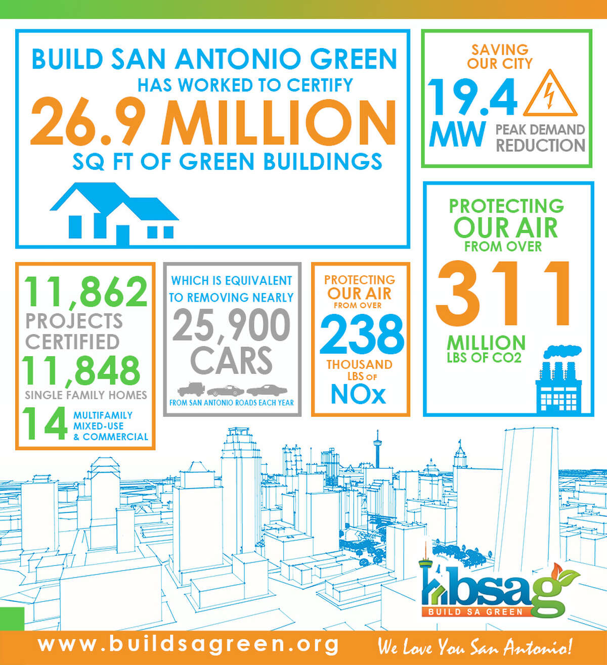 Build San Antonio Green offers a retrofit certification program that measures the percentage of improvement before and after a home renovation.