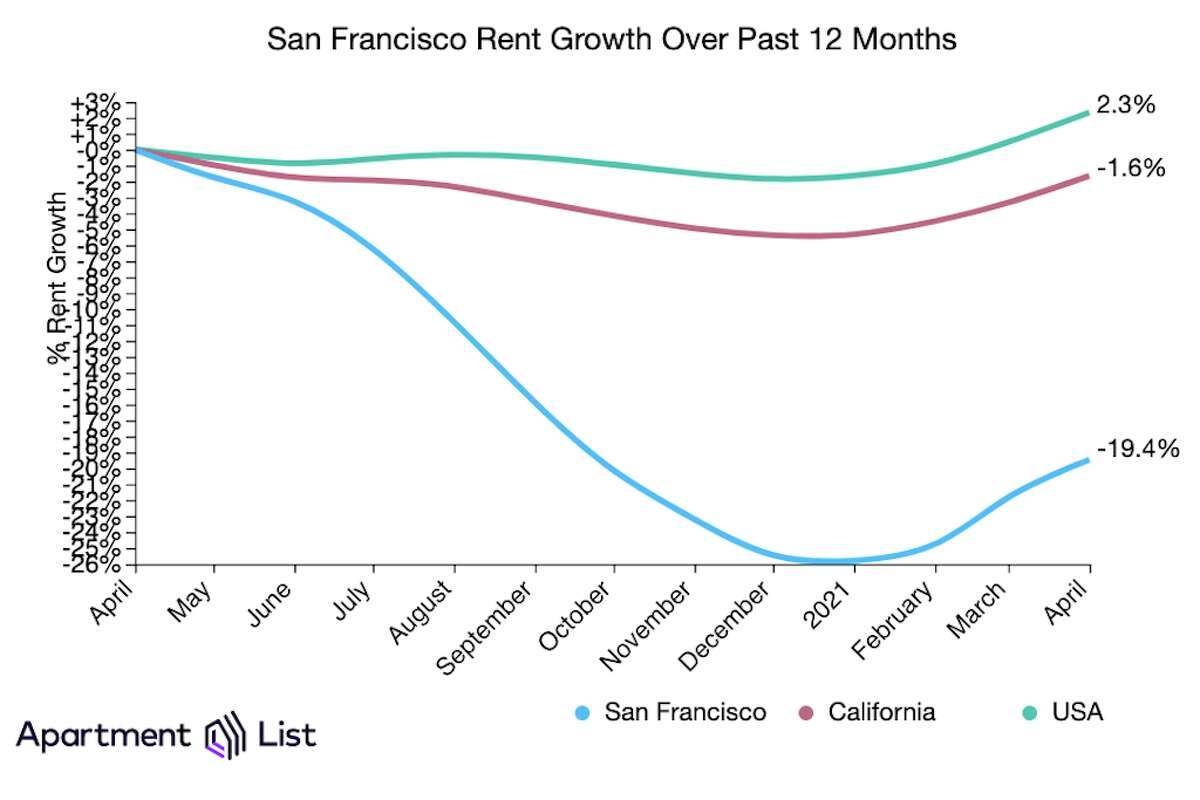 A new report from rental site ApartmentList showed San Francisco rents increasing 3% in April, climbing to a median of $2,157 for a one-bedroom apartment and $2,496 for a two-bedroom.