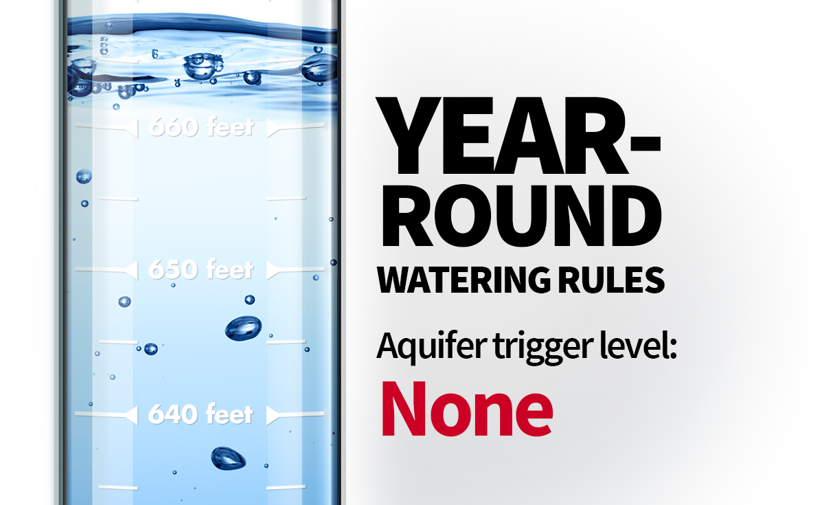 Year-round rules. These watering rules are active while the Edwards Aquifer level is 660 feet above sea level and the city is not under any drought restrictions.