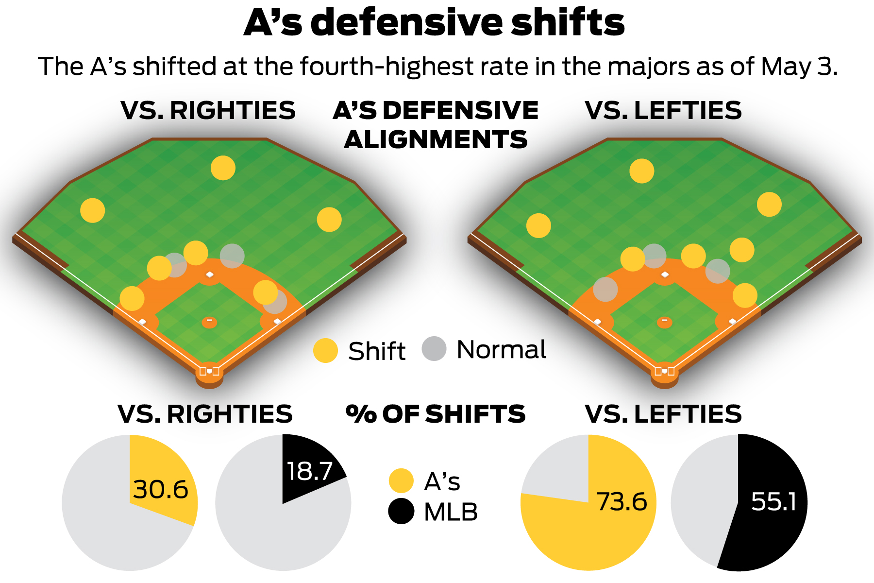 Where'd the shortstop go? A's embrace defensive shifts with new zeal