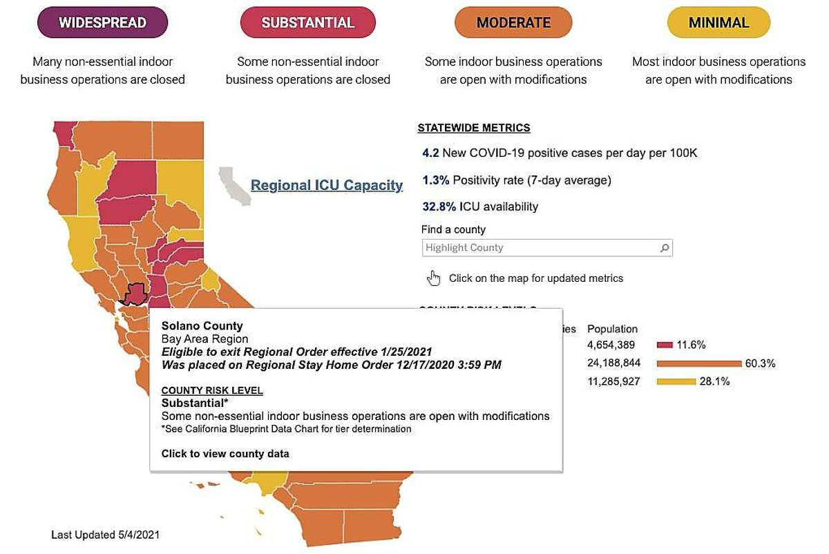 Solano County is the only Bay Area county still left in the red tier, while the rest of the Bay Area is in the less restrictive orange and yellow tiers.