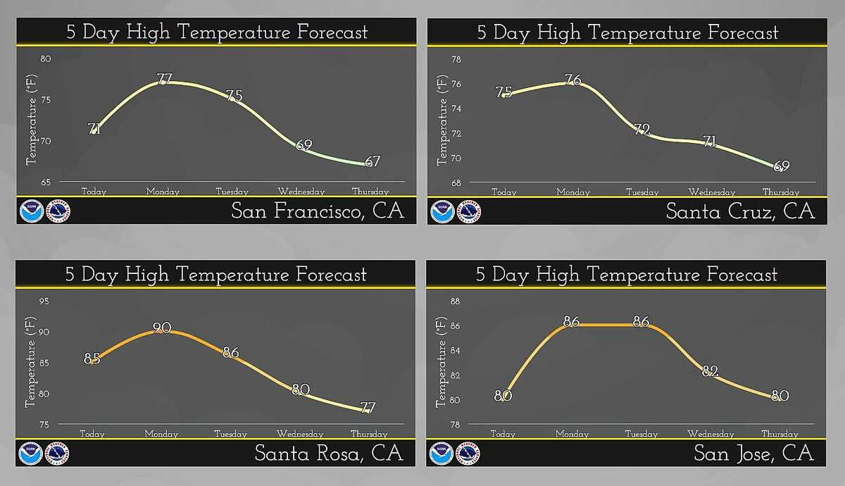 Temperatures are expected to slightly increase on Monday to the 60s and 70s at the coast and up to the lower 90s in the inland areas.