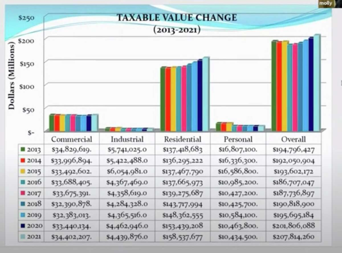 Manistee's taxable value change went from $201.8 million in 2020 overall to $207.8 million this year. (Courtesy chart)