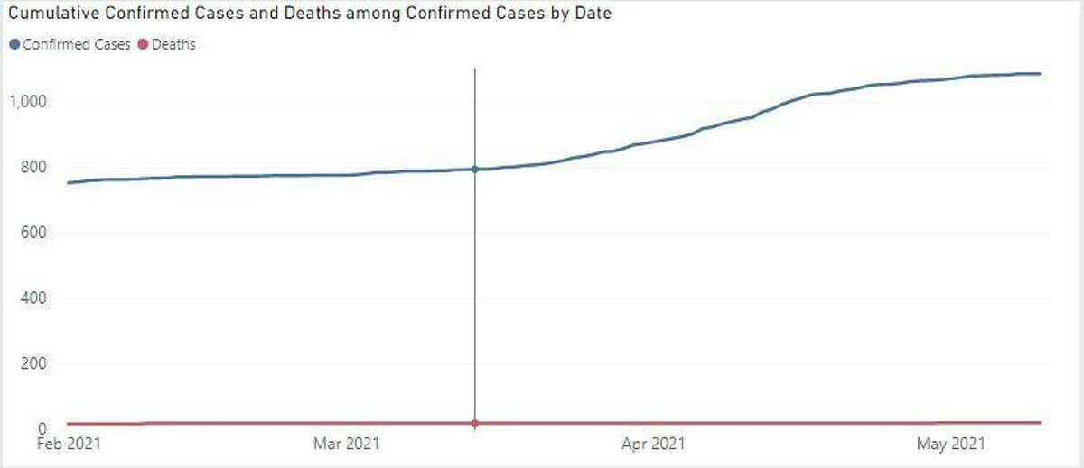 Cumulative cases represent the total number of people who have had a positive coronavirus test. (Courtesy Graph/MDHHS)