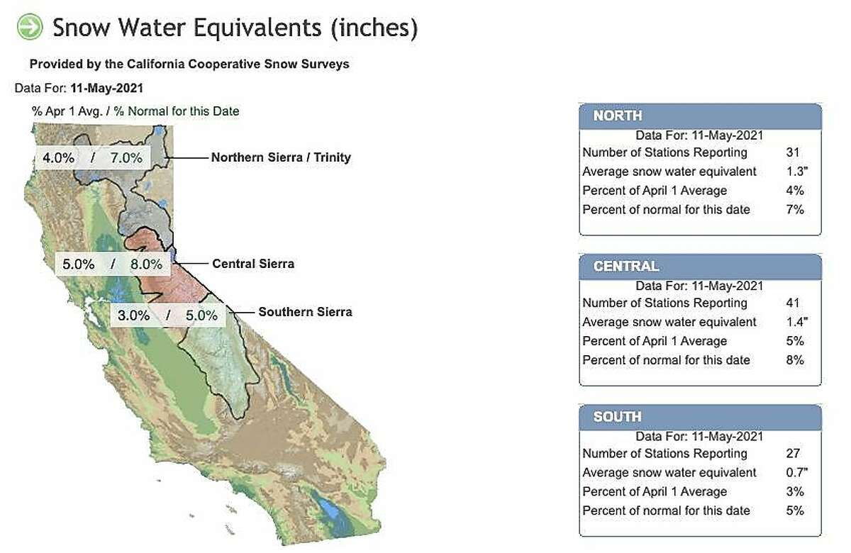 The latest snowpack conditions for California on May 11, 2021 provided by the California Cooperative Snow Surveys.