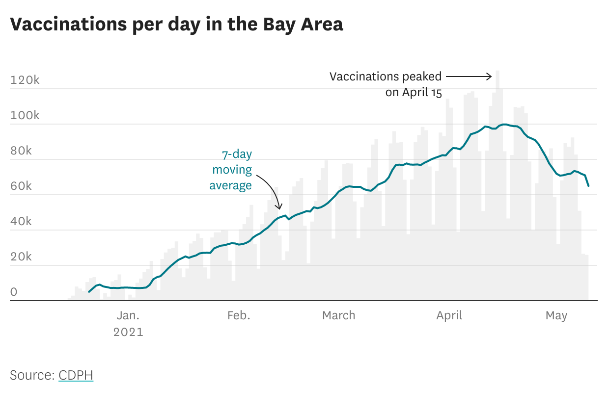 These are the places in the Bay Area that have hit a vaccine wall - by ZIP code