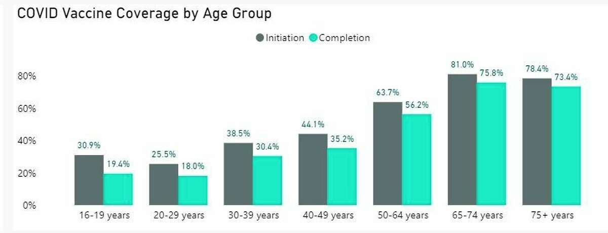 This graphic shows COVID-19 vaccine coverage by age group in Manistee County. (Screenshot/Michigan.gov/coronavirus)