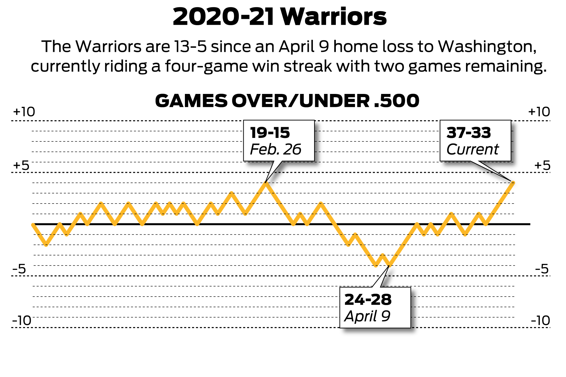 What's most important for Warriors' final two games: seeding, peaking or well-being?