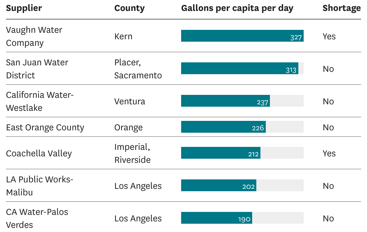 Here's where household water use is highest in California