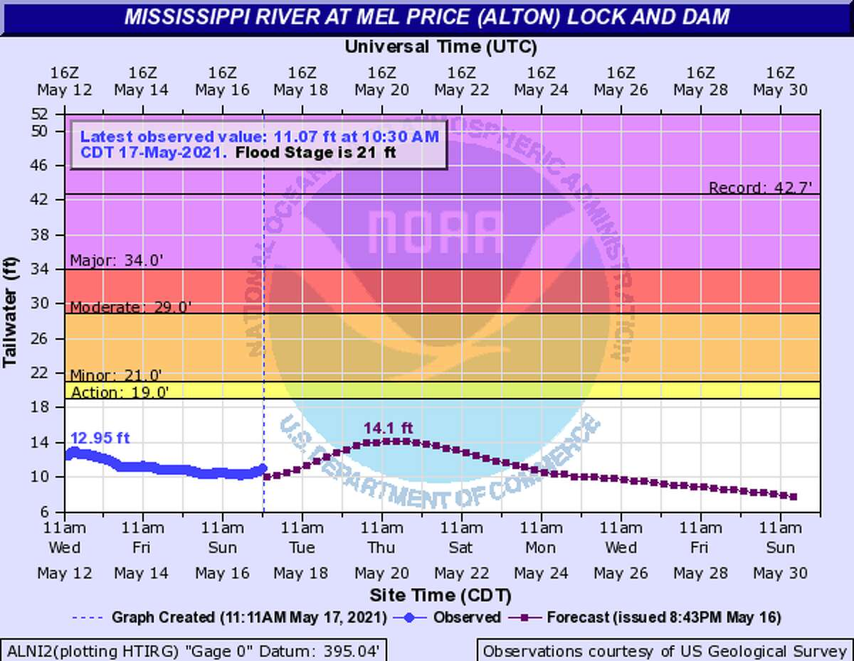 River predictions indicate low levels toward the end of May.