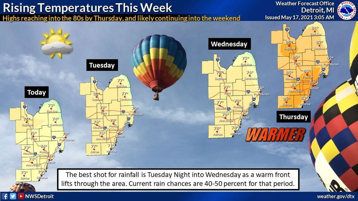 Temperatures are predicted to reach the 80s this week.