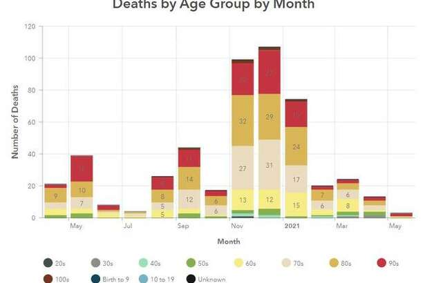This Madison County Health Department graphic illustrates the number of COVID-19 deaths per month in the county since April 2020.