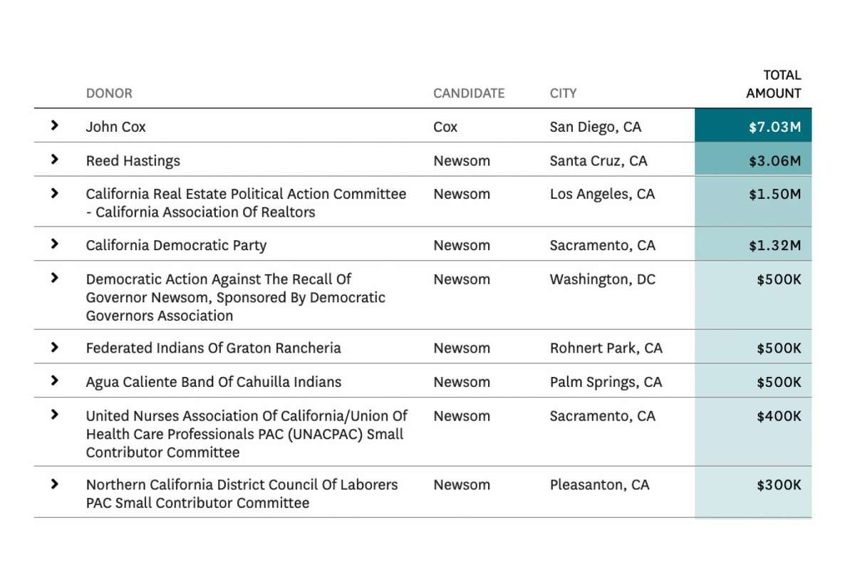 Biggest donors funding the California recall campaign